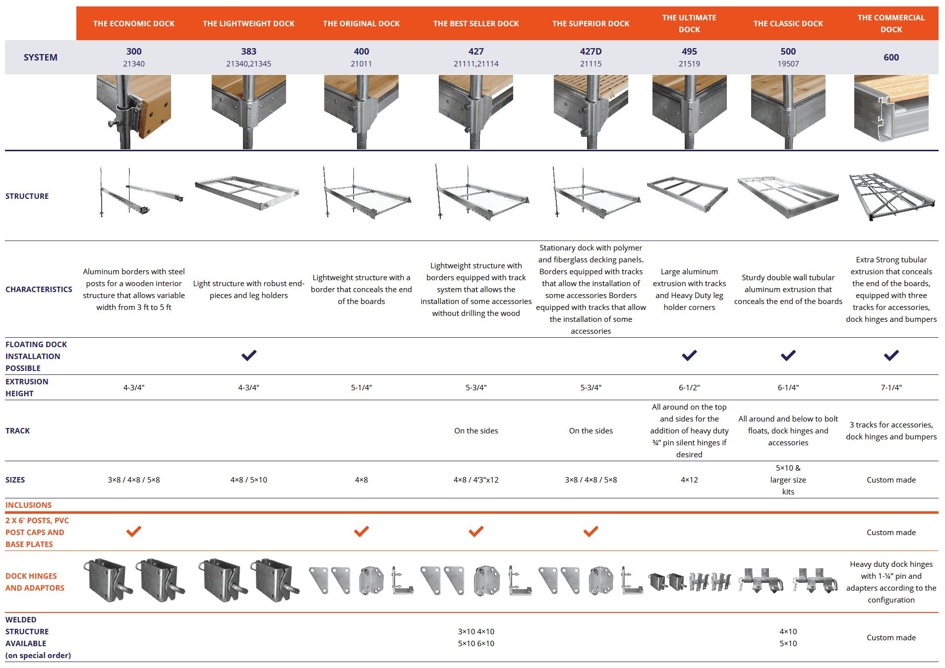 Aluminum dock | Multinautic